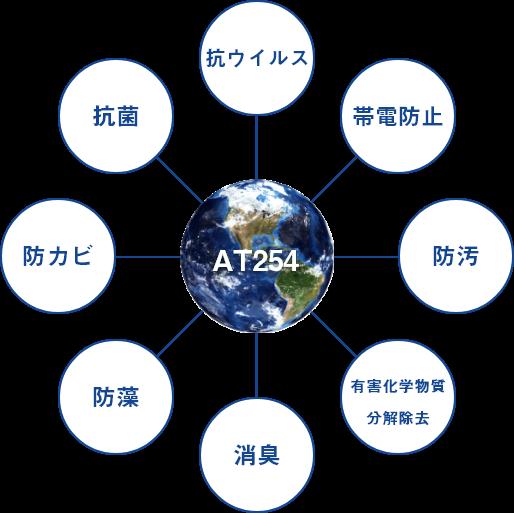 AT-254チタンコート