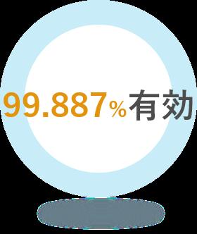 99.887%減少
