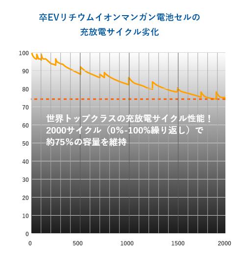 充放電サイクル劣化