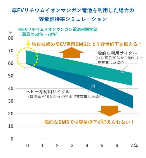 容量維持率シミュレーション