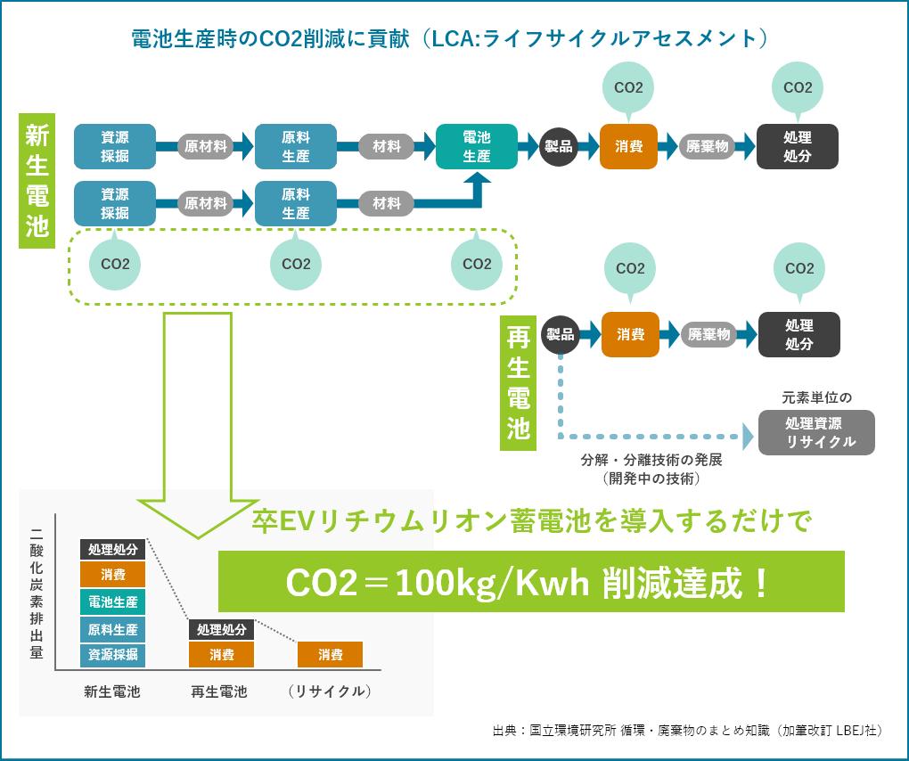 電池生産時のCO2削減に貢献(LCA:ライフサイクルアセスメント)