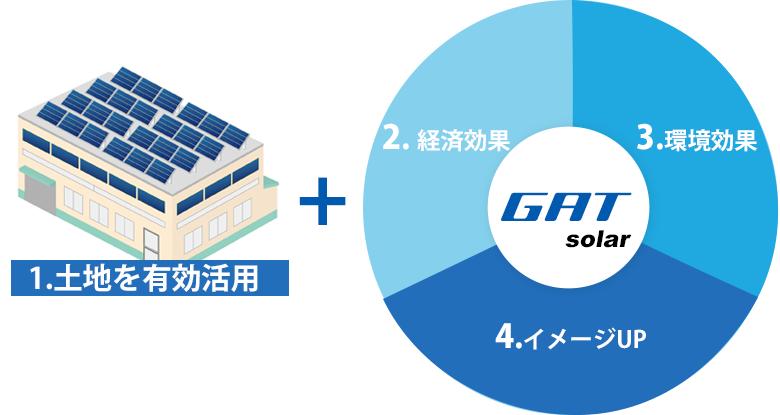 太陽光発電システム導入のメリット